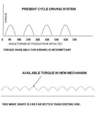Cycle Torque Comparison