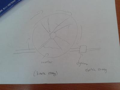 Wheel Generator